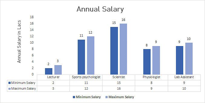 Msc in Medical Physiology Annual Salary