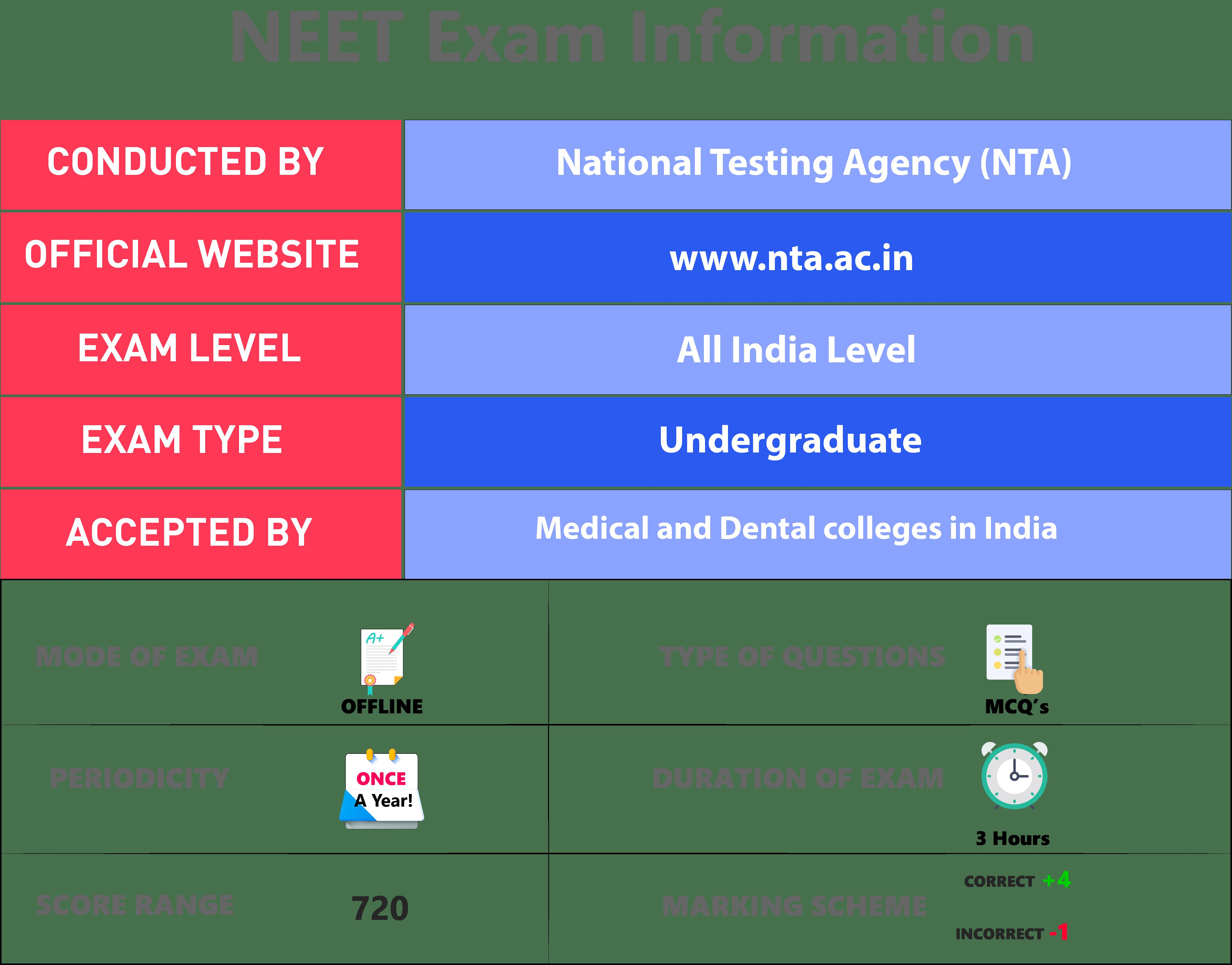 NEET 2019, NEET Exam