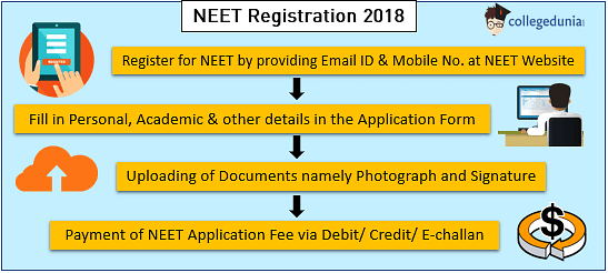 NEET Registration,NEET 2018 Application Form