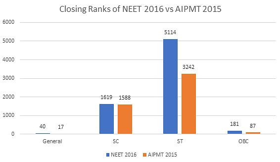 NEET 2017 Cutoff