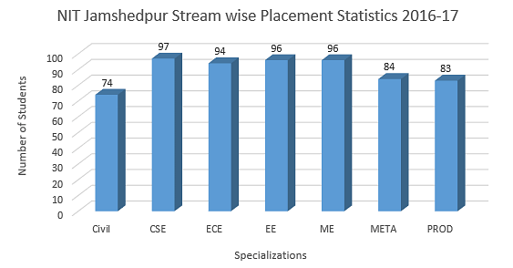 NIT Jamshedpur Stream-wise Placement Statistics 2016-17