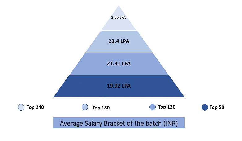 NMIMS Average Salary Package