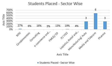 NMIMS Sector Wise Placement 2017