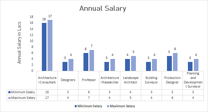 P.hd in Architecture Average Salary