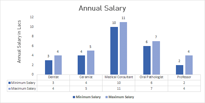 P.hd in Dental Sciences Average Salary