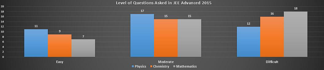 JEE ADVANCED PAPER ANALYSIS