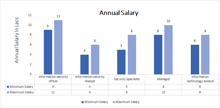 Ph.D. (Computer Applications) annual salary