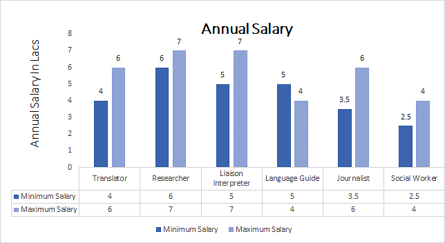 Ph.D. in Islamic Studies Salary Trends