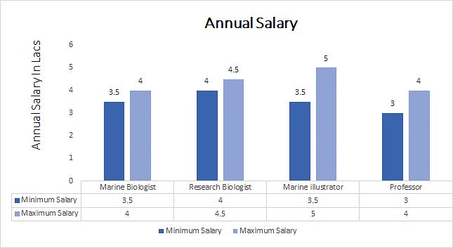 PhD Marine Biology Annual Salary