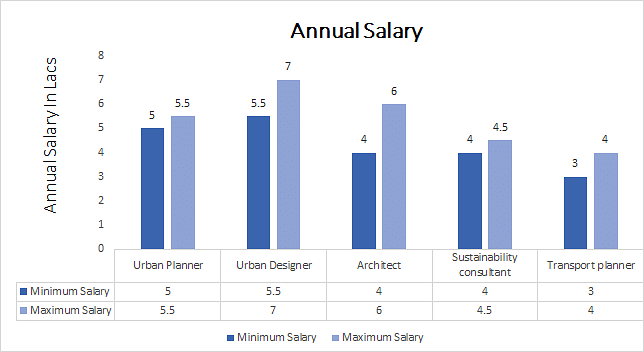 Ph.D. Urban Planning annual salary