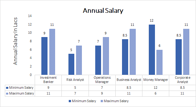 Ph.D. in Accountancy annual salary