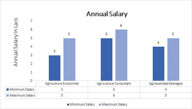 Ph.D. in Agricultural Economics annual salary