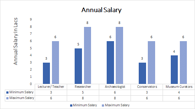 Ph.D. in Archaeology annual salary