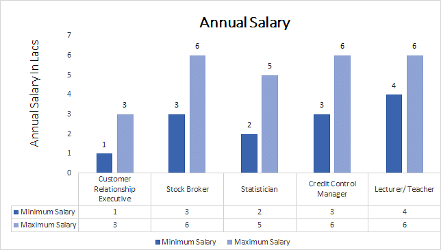 Ph.D. in Banking and Finance annual salary