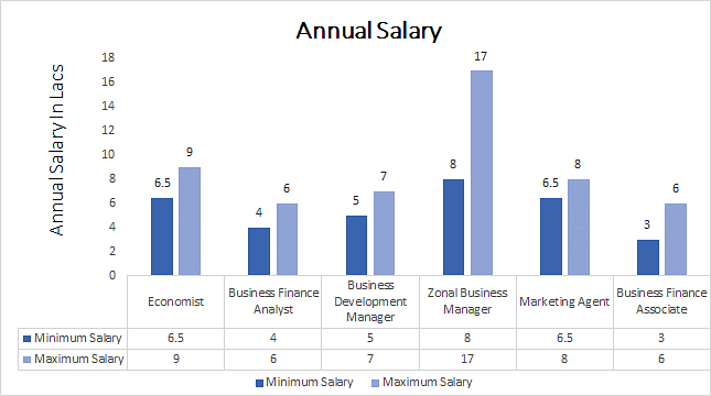 Ph.D. in Business Economics annual salary