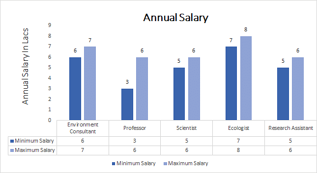 Ph.D. in Ecology annual salary