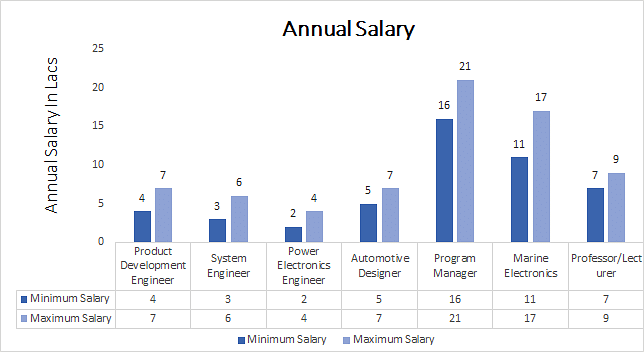 Ph.D. in Electrical and Electronics Engineering annual salary