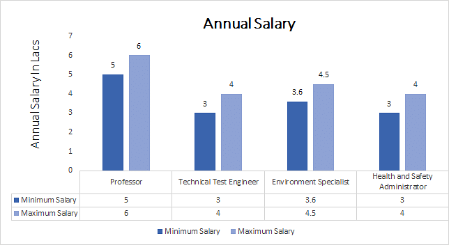 Ph.D. in Environmental Engineering annual salary