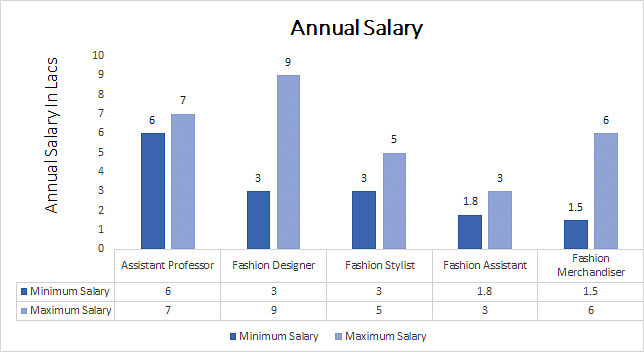 Ph.D. in Fashion Design annual salary