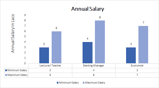 Ph.D. in Finance and Accounts annual salary