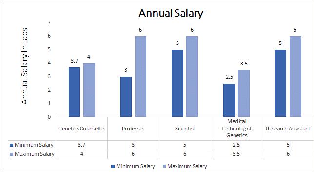 Ph.D. in Human Genetics annaul salary