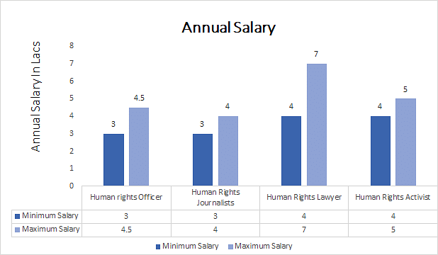 Ph.D. in Human Rights annual salary