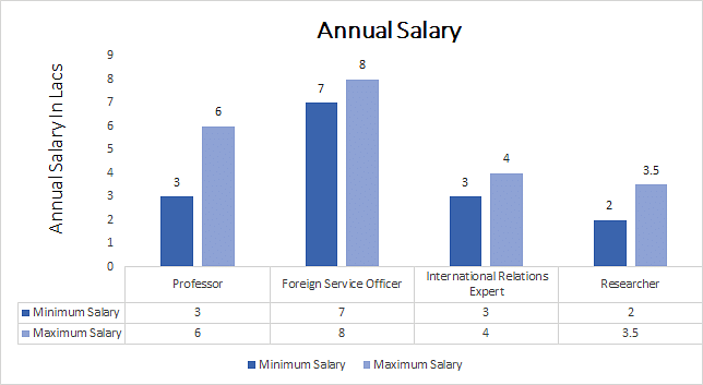 Ph.D. in International Studies annual salary