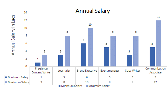Ph.D. in Journalism and Mass Communication annual salary
