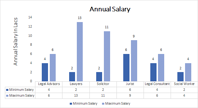Ph.D. in Legal Studies annual salary