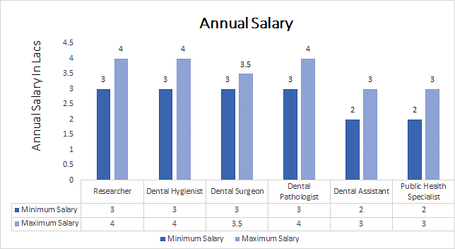 Ph.D. in Orthodontics annual salary