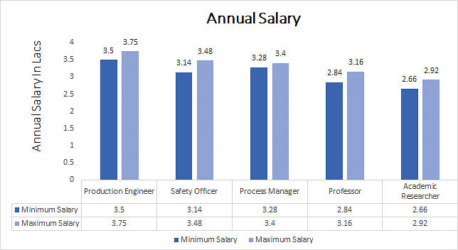 Ph.D. in Petroleum Engineering annual salary