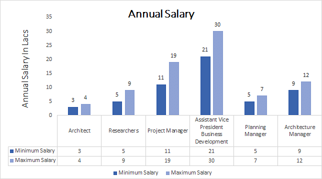 Ph.D. in Planning annual salary