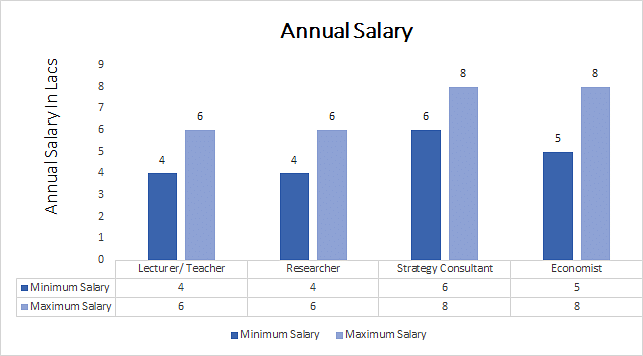 Ph.D. in Strategy annual salary