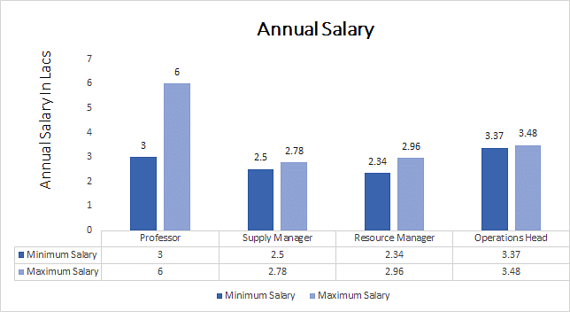Ph.D. in Supply Chain Management annual salary