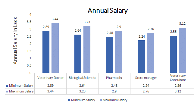 Ph.D. in Veterinary annual salary
