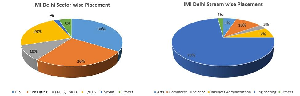 IMI Delhi Placement graph