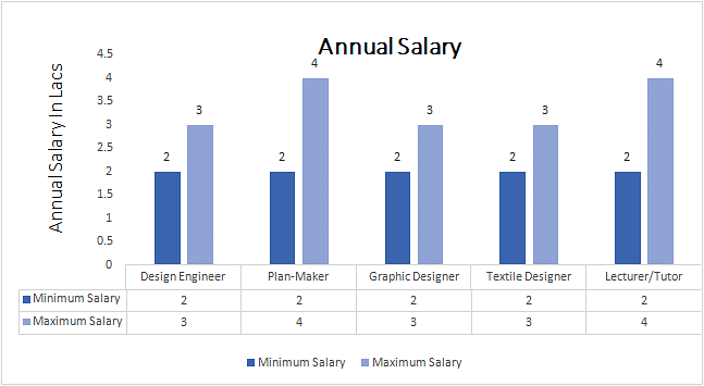 interior design vs fashion design salary template