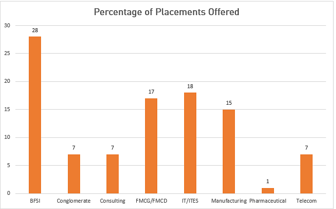 SIBM Pune Placement