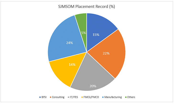 SJMSOM Placements Offered