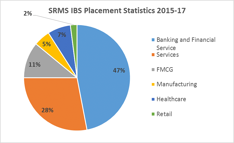 SRMS IBS Placement