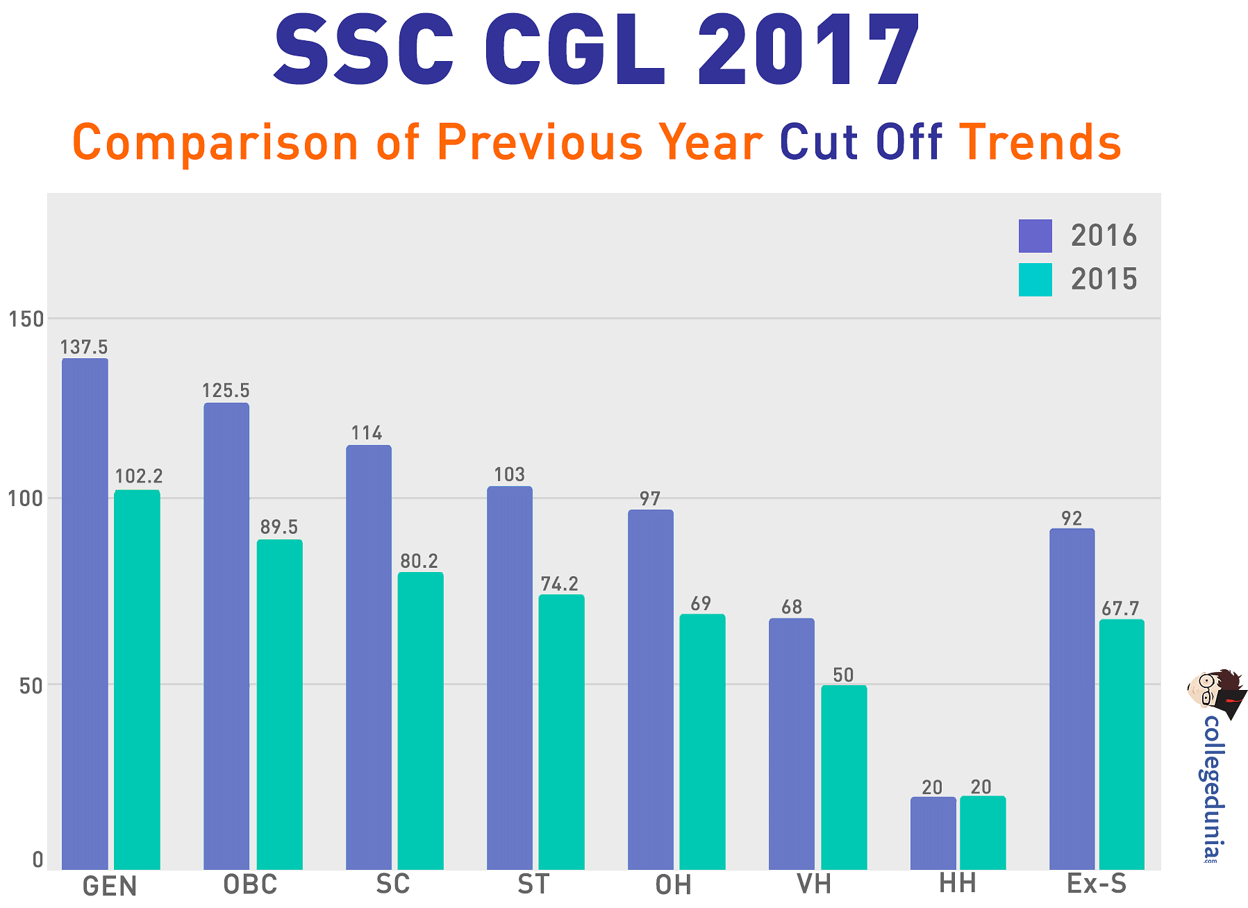 SSC CGL 2017 Expected Cut Off