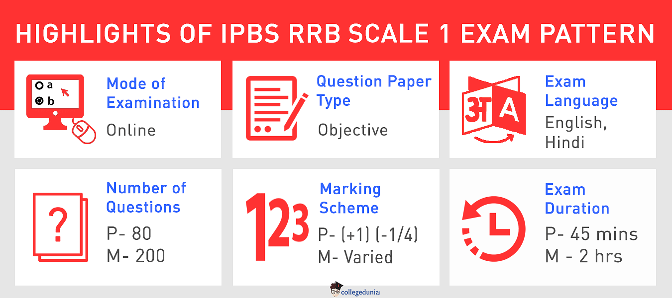 IBPS RRB Exam Pattern Scale I