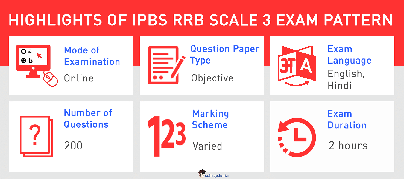 IBPS RRB Exam Pattern Scale III