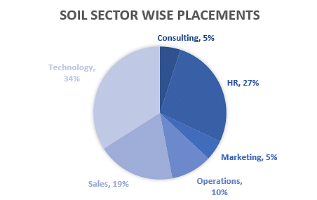 SOIL Sector Wise Placements