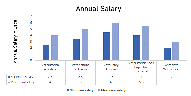 veterinarian and annual average income As of aug 2018, the average pay for a veterinarian is $76416 annually or $4477  /hr.