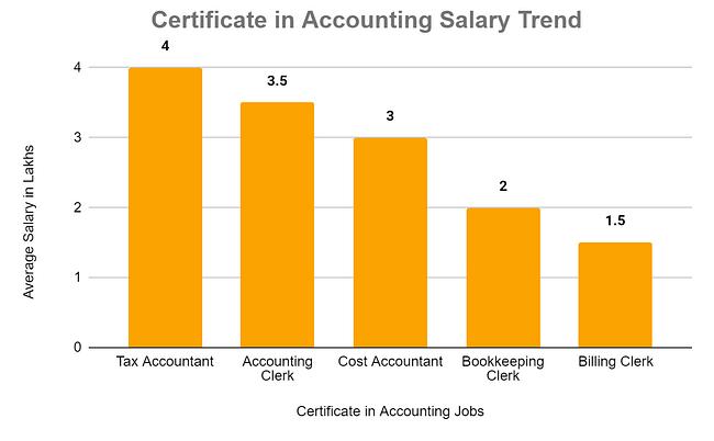 interior design salary in kenya accountants