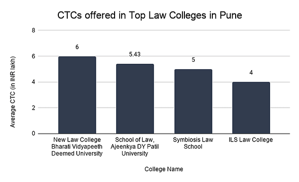 CTCs offered in Top Law Colleges in Pune