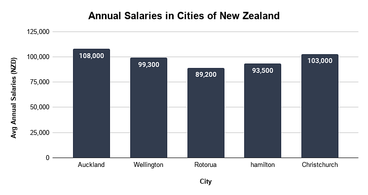 Salaries after Studying in New Zealand