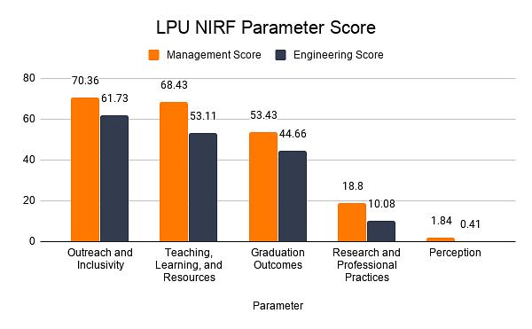 LPU NIRF Parameter Score