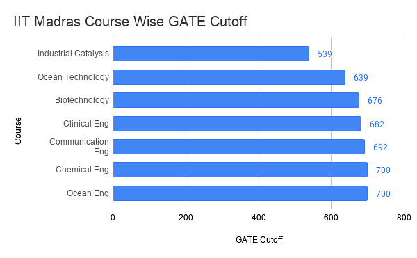 IIT Madras GATE cutoff Analysis